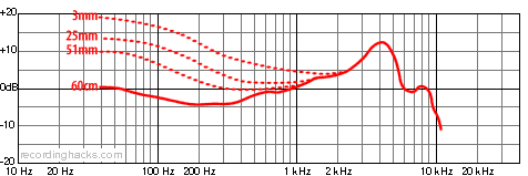 Beta 52A Supercardioid Frequency Response Chart