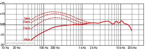 Beta 56A Supercardioid Frequency Response Chart