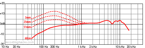 Beta 57A Supercardioid Frequency Response Chart