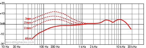 Beta 58A Supercardioid Frequency Response Chart