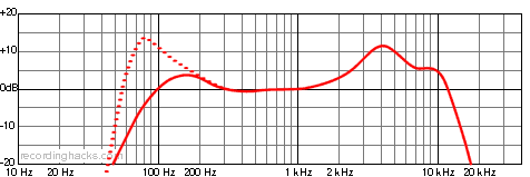 Kickball Cardioid Frequency Response Chart