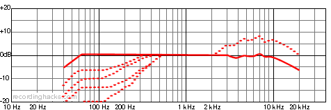 MD 441U Supercardioid Frequency Response Chart