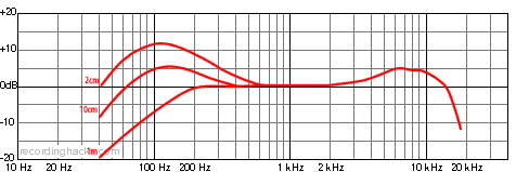 M 59 Hypercardioid Frequency Response Chart