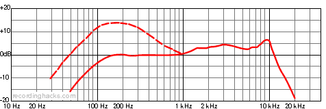 N/D168 Cardioid Frequency Response Chart