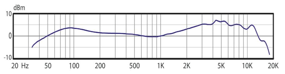 OM7 freq audix om7 recordinghacks com audix om2 wiring diagram at fashall.co