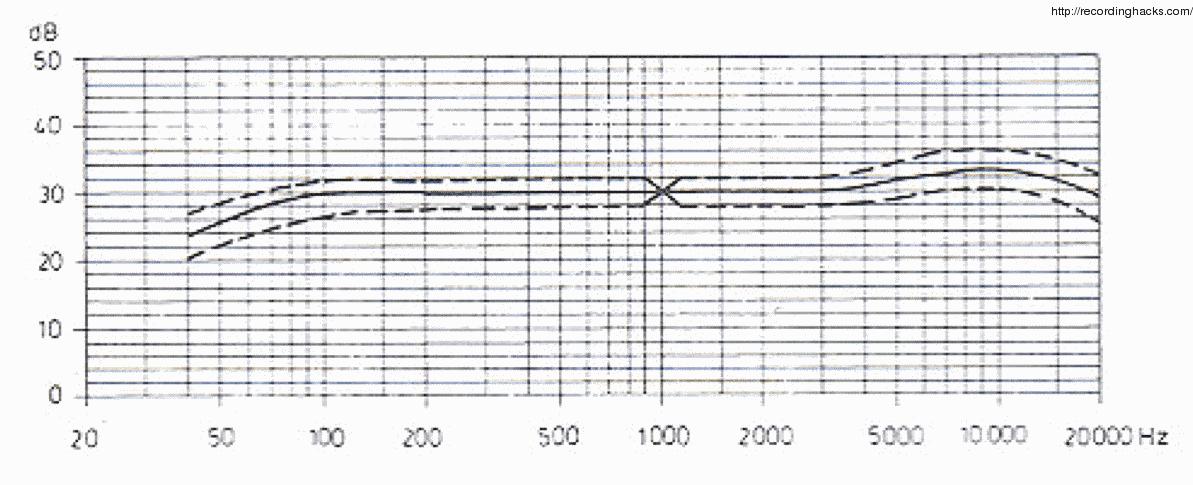 sennheiser electronics corporation mkh 416