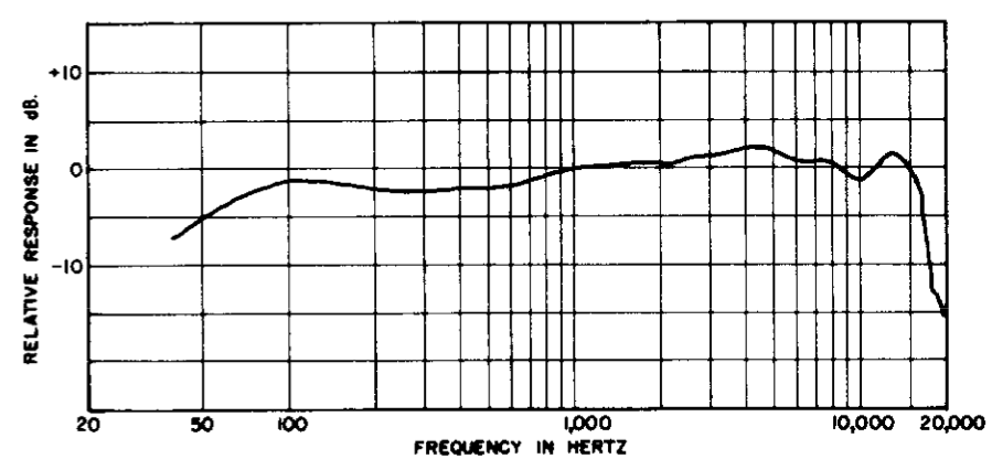 Shure Sm7b Frequency Response : shure sm5b ~ Hamham.info Haus und Dekorationen